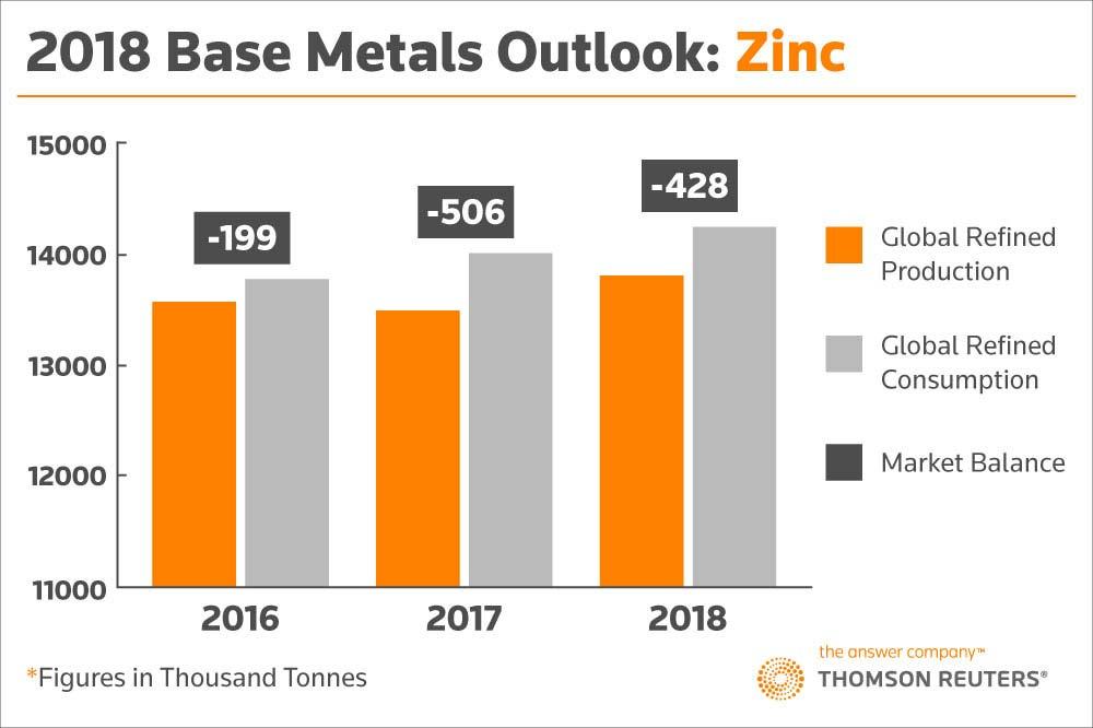 2018 Base Metals Outlook: Zinc