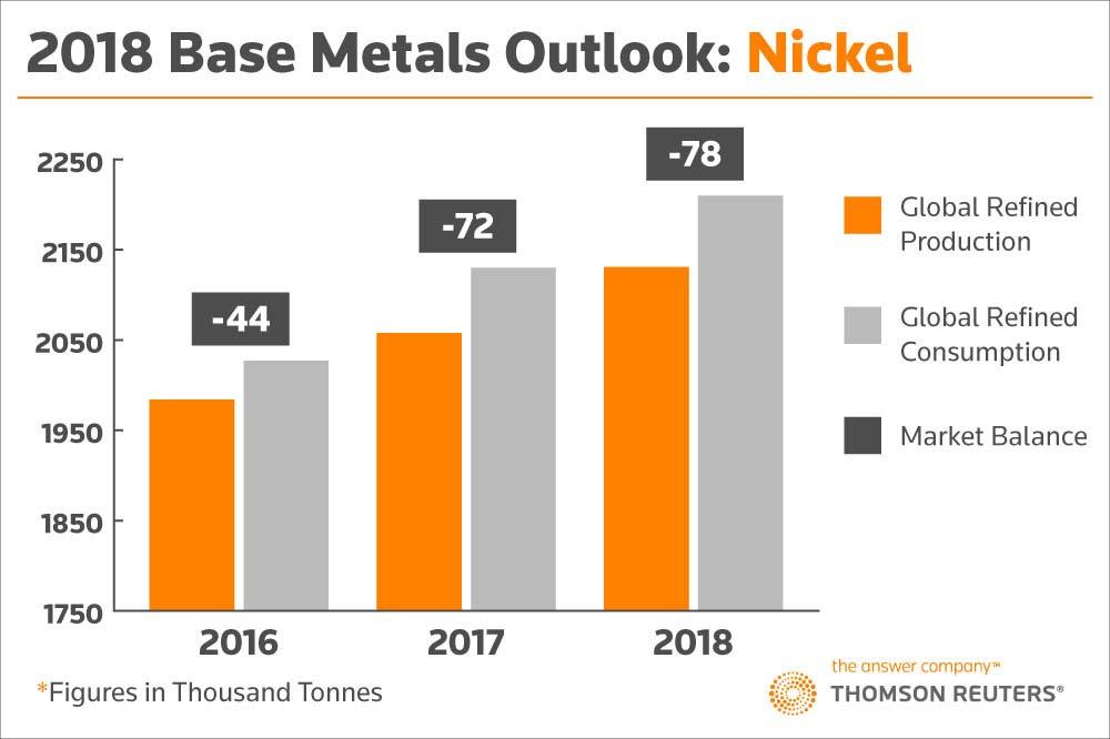 2018 Base Metals Outlook: Nickel