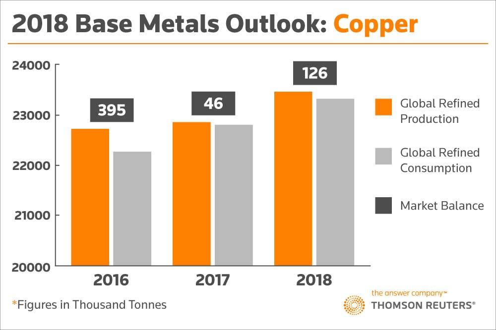 2018 Base Metals Outlook: Copper