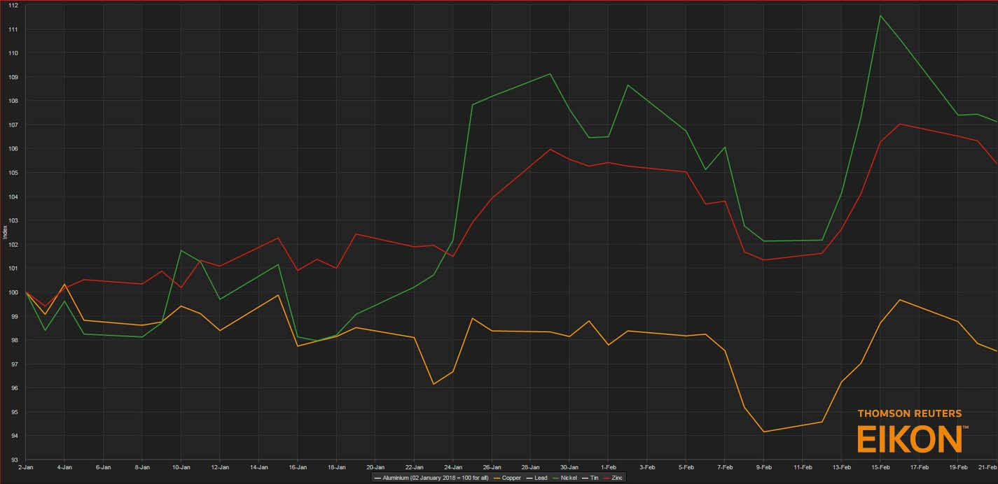 Metals prices January - February 2018. Copper is orange, zinc is red and nickel is green