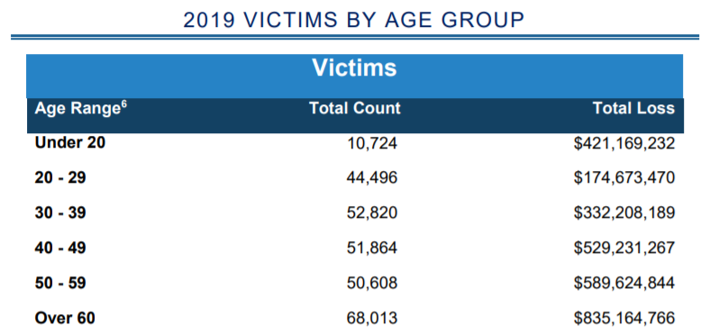 chart showing the huge amount of loss victims have been taken for.