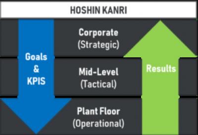 Hoshin Kanri Model