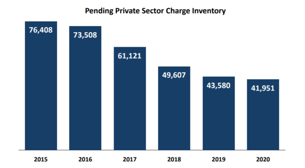 Pending Private Sector Charge Inventory