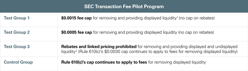 SEC's Proposed Transaction Fee