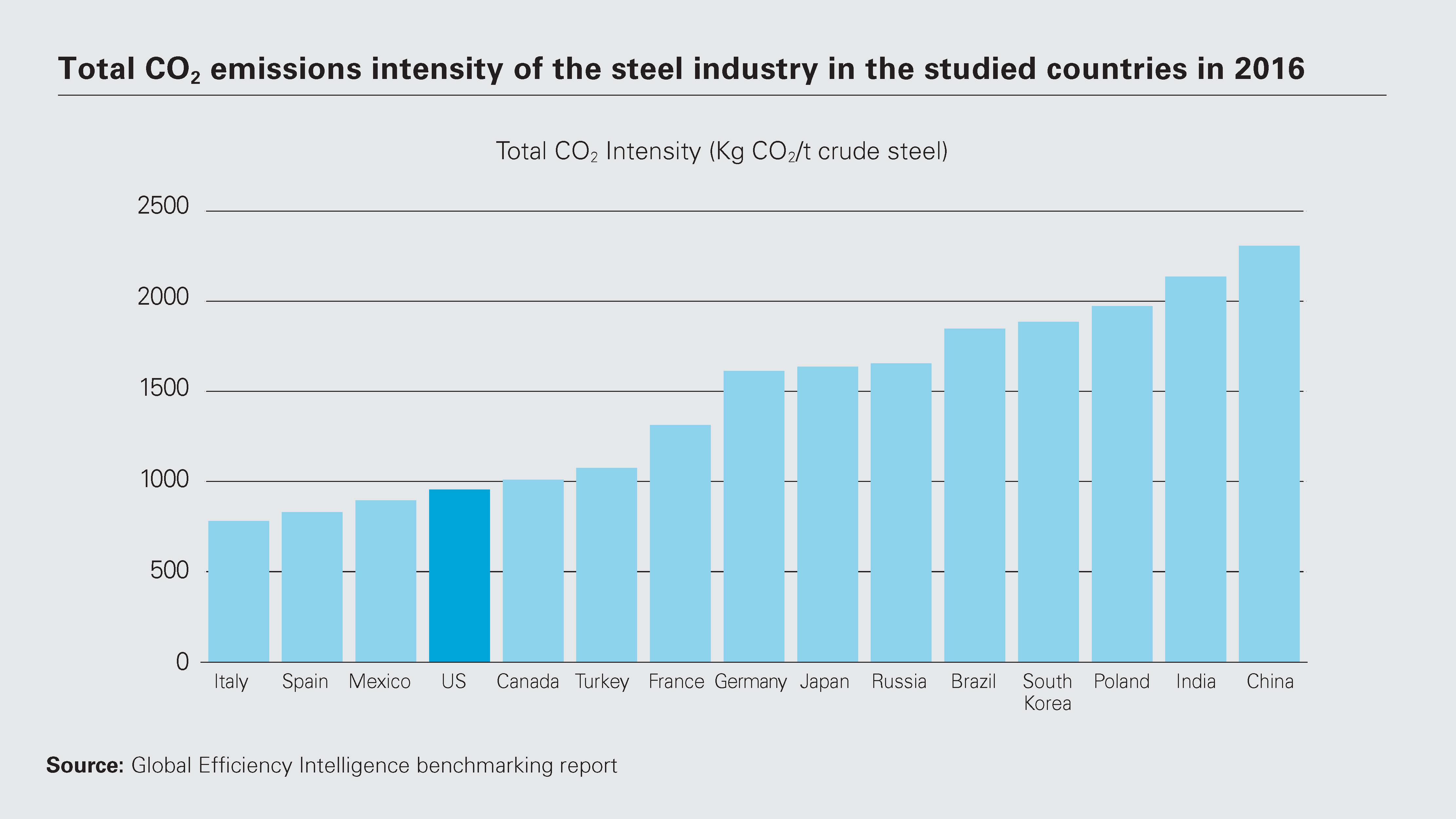 Total CO2 emissions intensity of the steel industry in the studied countries in 2016