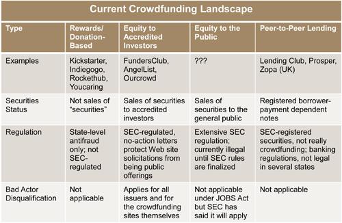 SEC Proposes Crowdfunding Rules | Pepper Hamilton LLP - JDSupra