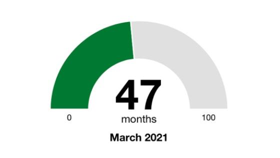 47 months