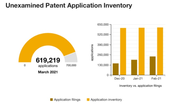 Unexamined Patent Applcation Inventory