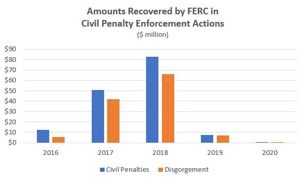 Amounts Recovered by FERC in Civil Penalty Enforcement Actions