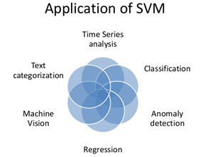 Application of SVM
