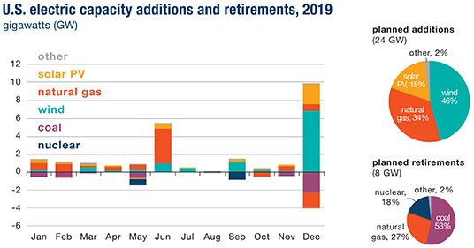 Us Energy Sources >> The Energy Edge Momentum For Renewable Energy Sources