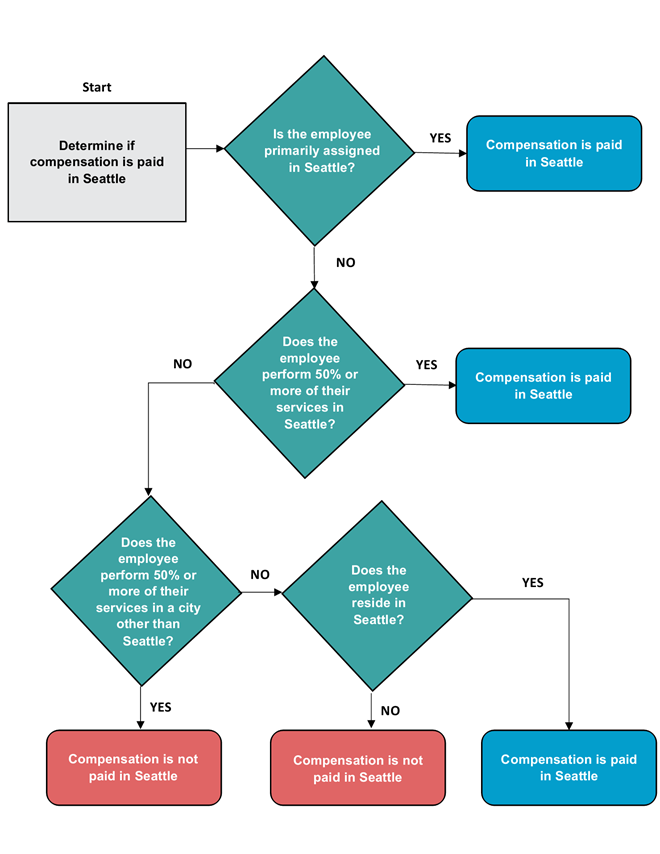 City of Seattle Employee Compensation Decision Tree