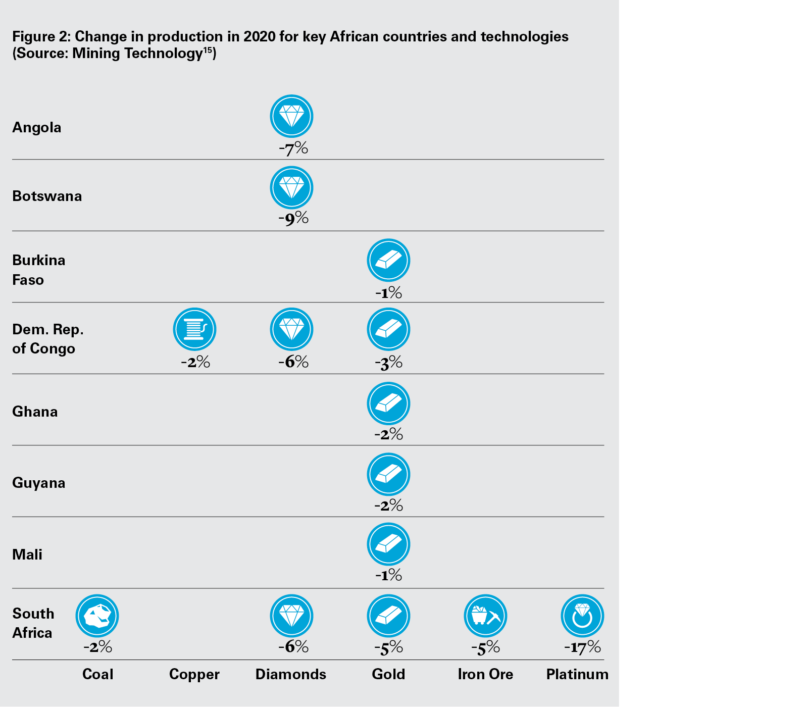 Change in production in 2020 for key African countries and technologies (Source Mining Technology (PNG)