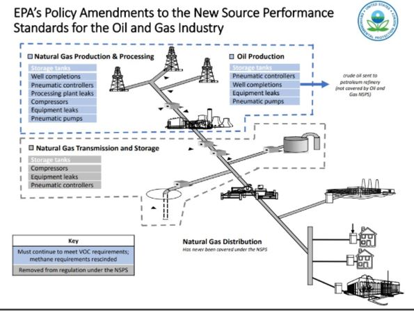 EPA Policy Amendments to the New Source Performance Standards for the Oil Gas Industry.jpg
