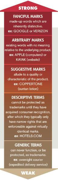 range of trademark strengths