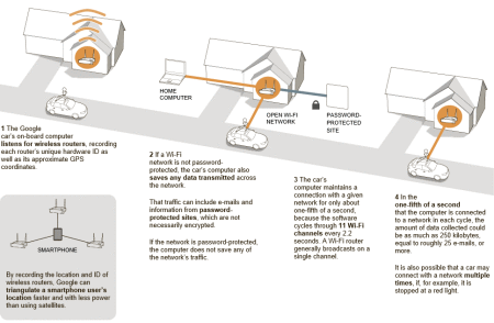 How Google's Street View data mining worked (graphic from nytimes.com)