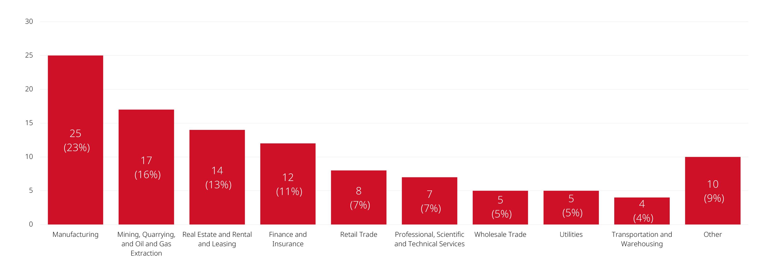 Industry Graph Breakdown