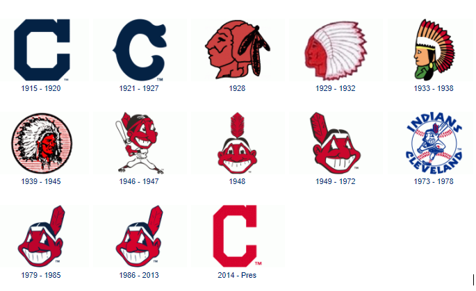 Chief Wahoo A Look Back In History Fish Amp Richardson