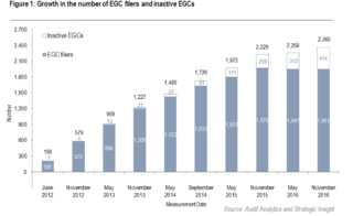 Growth in Number of EGCs