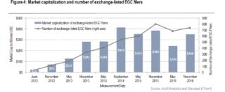 Market Cap EGC