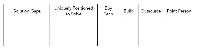 Formatted table to help create a list of recommendations to fill the gaps.