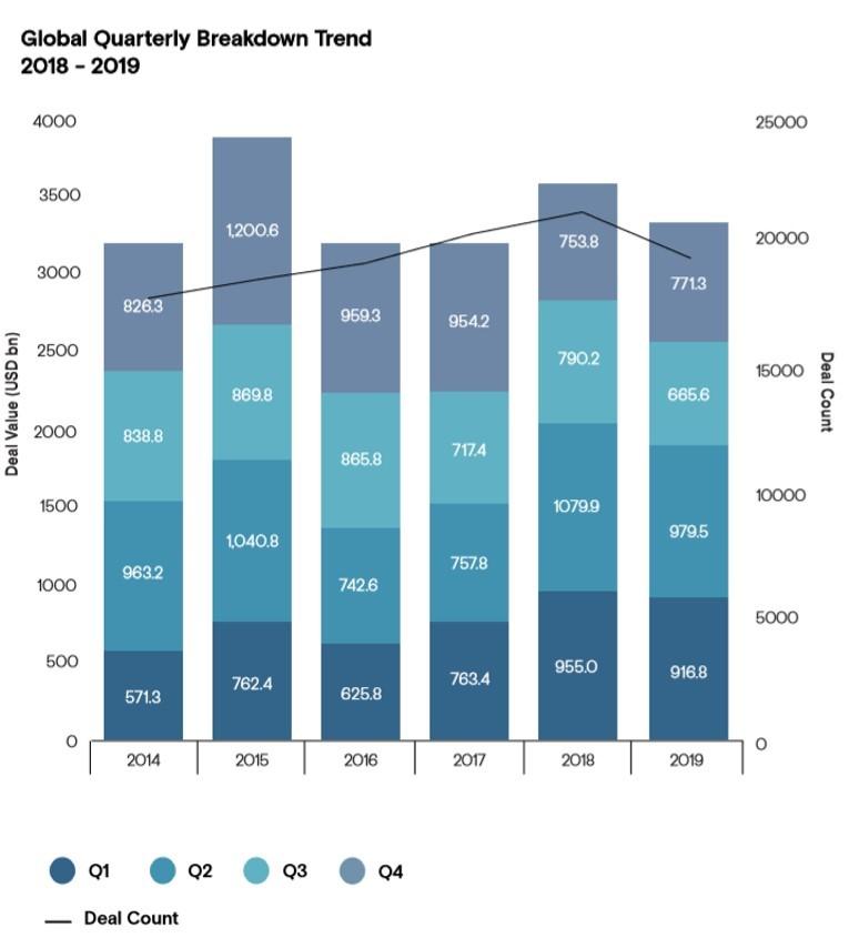 Global Quarterly Breakdown Trend 2018 - 2019