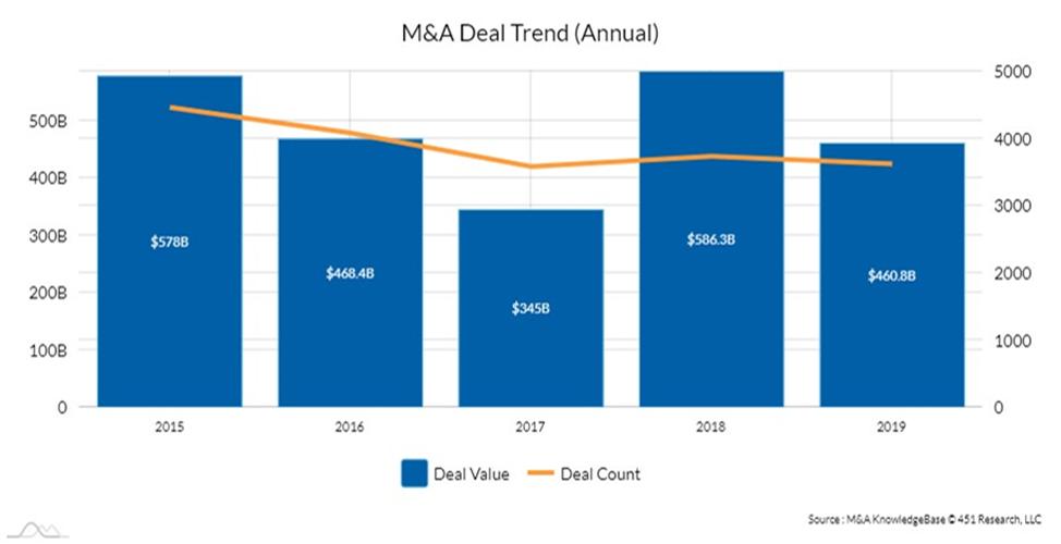 M&A Deal Trend (Annual)