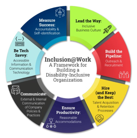 A Framework for Building a Disability-Inclusive Organizations
