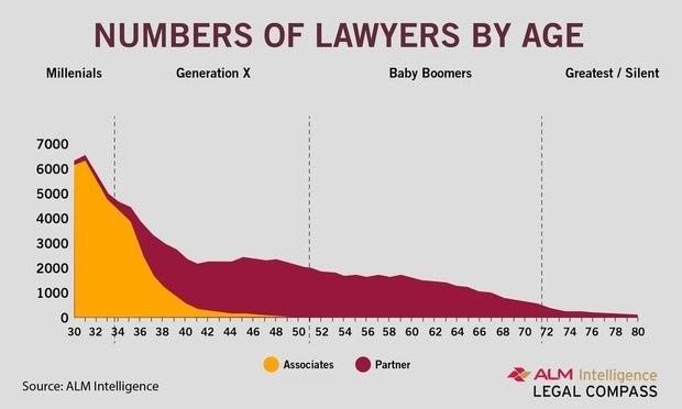 Millennials in Big Law: Resistance Is Futile | Major