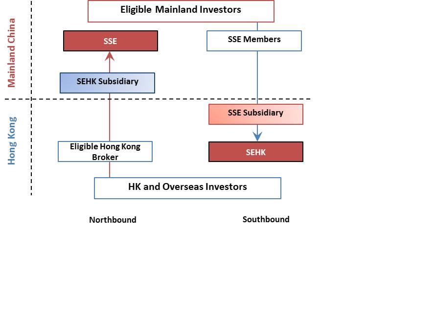 Hkex single stock options