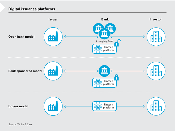 digital issuance platforms