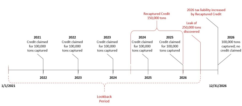 IRS Releases Long-Awaited Carbon Capture Tax Credit Guidance