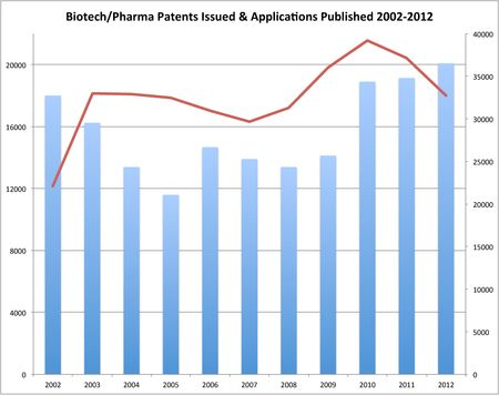 BioPharm Patents & Applications 2002-2012