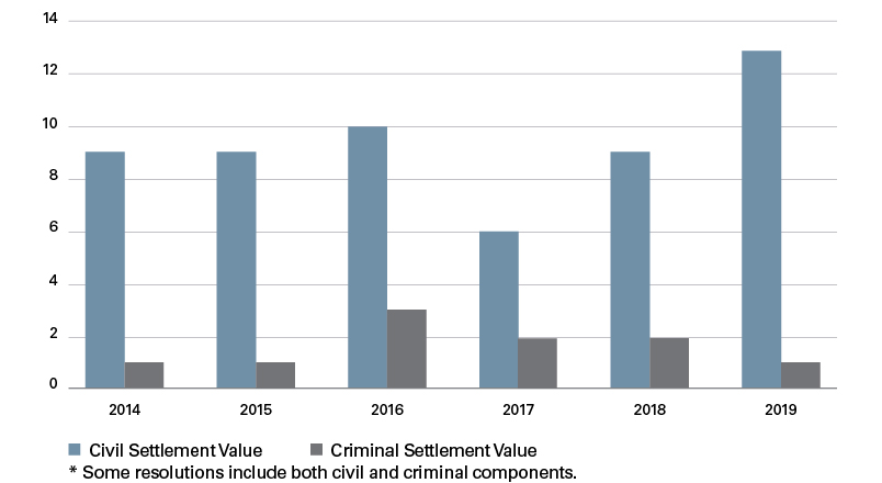 Number of Criminal and Civil Settlements