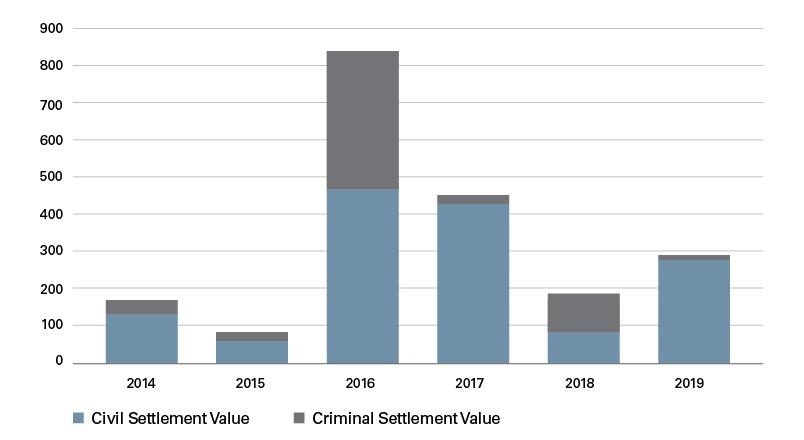 CHART Settlement Value