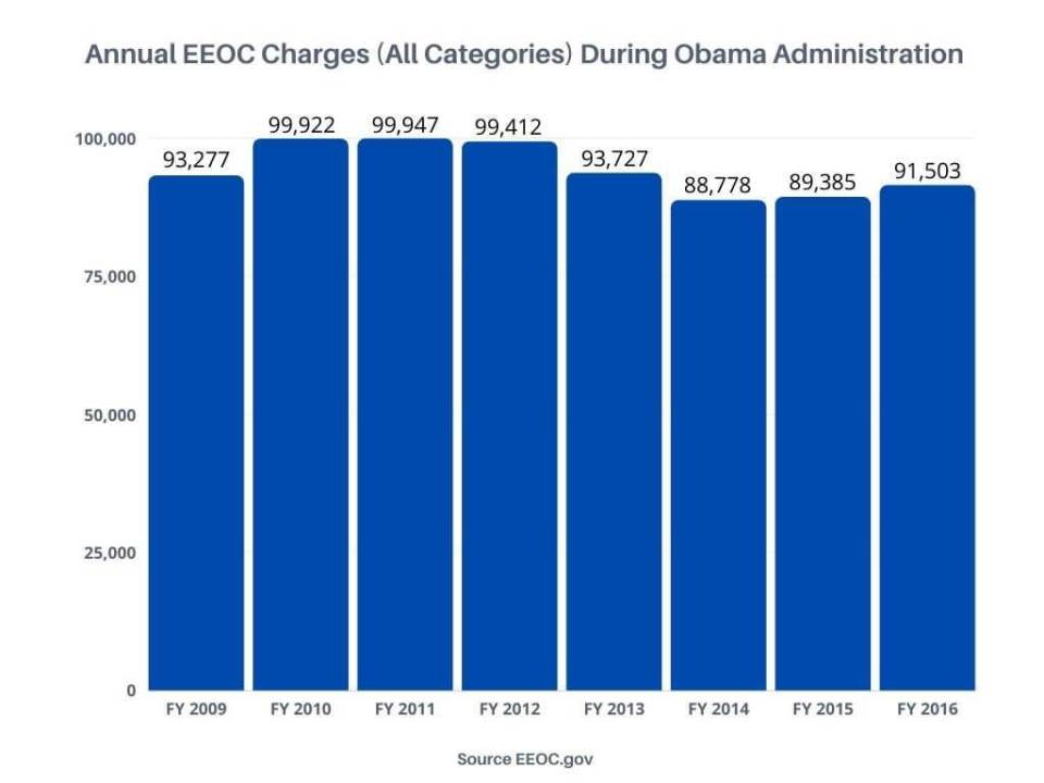EEOC Charges During Obama Administration Graph