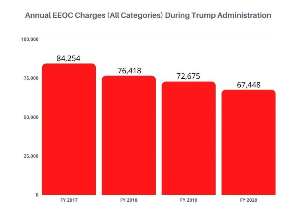 EEOC Charges During Trump Administration Graph