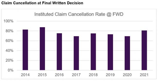 claim cancellation graph