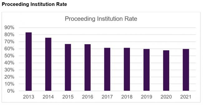 proceeding institution rate graph