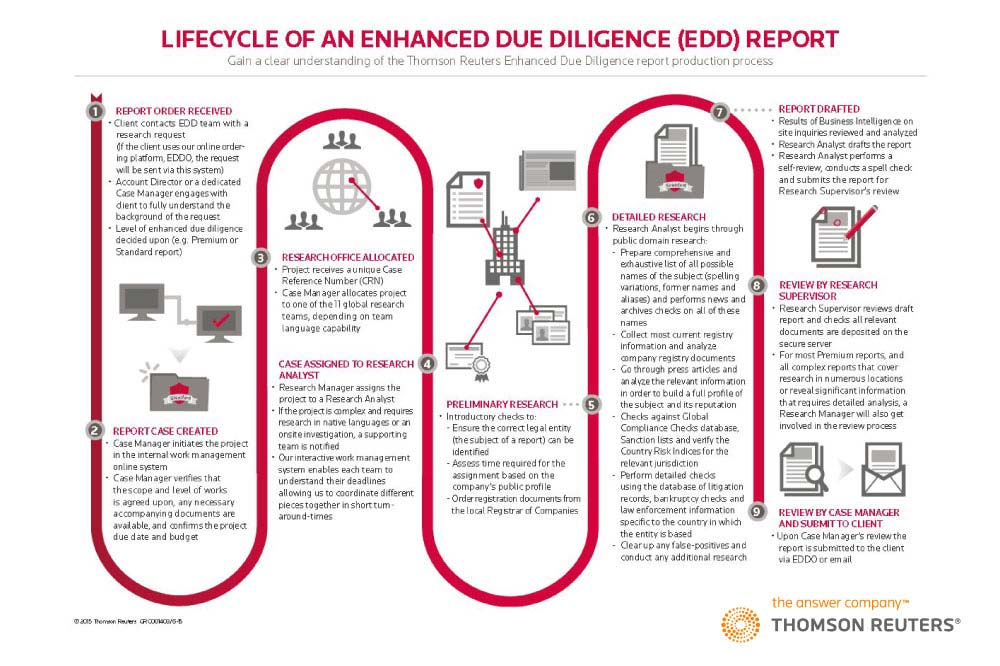 download your interactive copy of the thomson reuters enhanced due diligence report microsoft internet explorer edge only