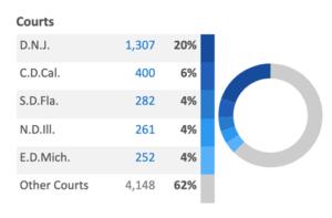 Top Franchise Case Jurisdictions