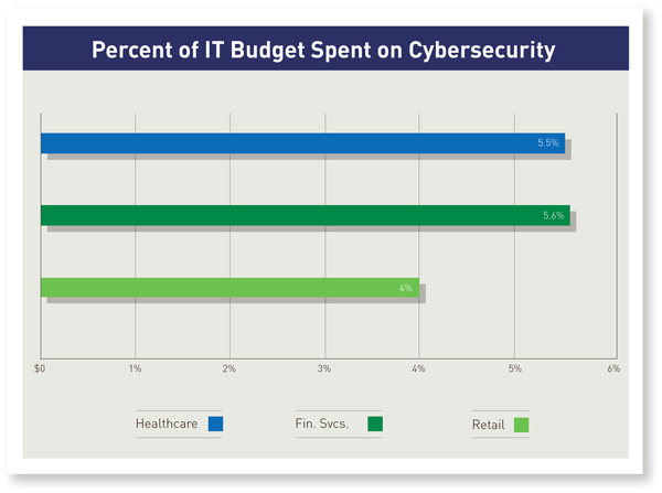 Percent of IT Budget Spent on Cybersecurity