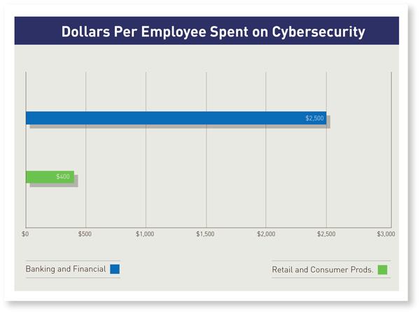 Dollars Per Employee Spent on Cybersecurity
