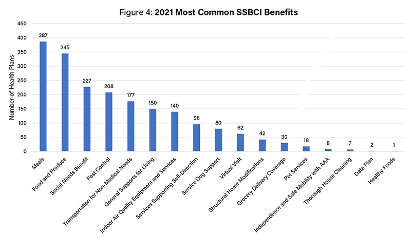 An Early Look at 2021 Medicare Advantage Benefits: Part II - Figure 4