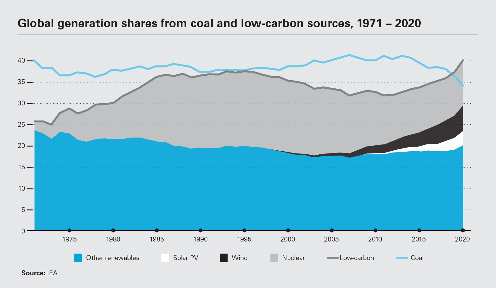 Global generation shares from coal and low-carbon sources, 1971 – 2020 (PNG)