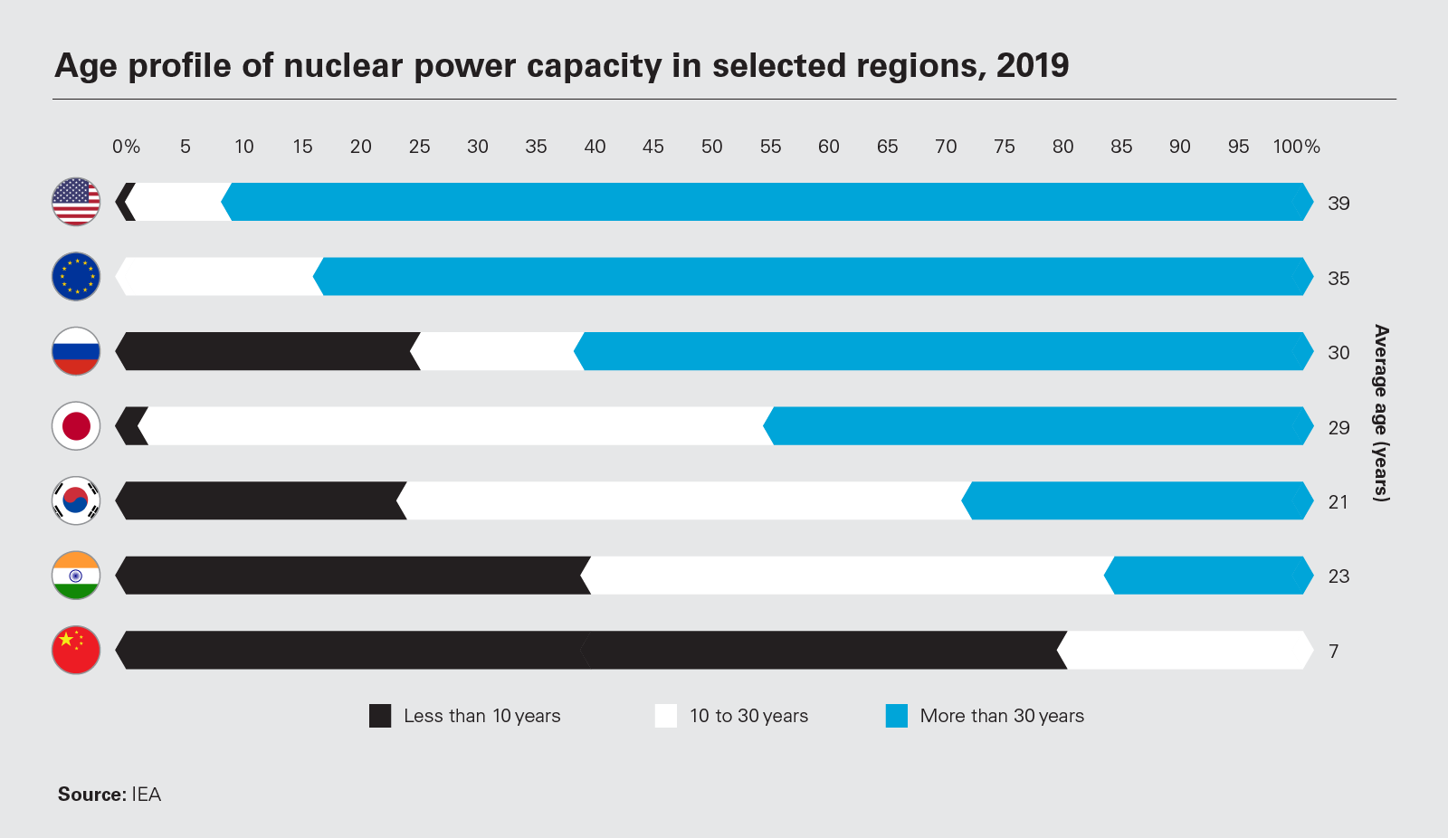 Age profile of nuclear power capacity in selected regions, 2019 (PNG)