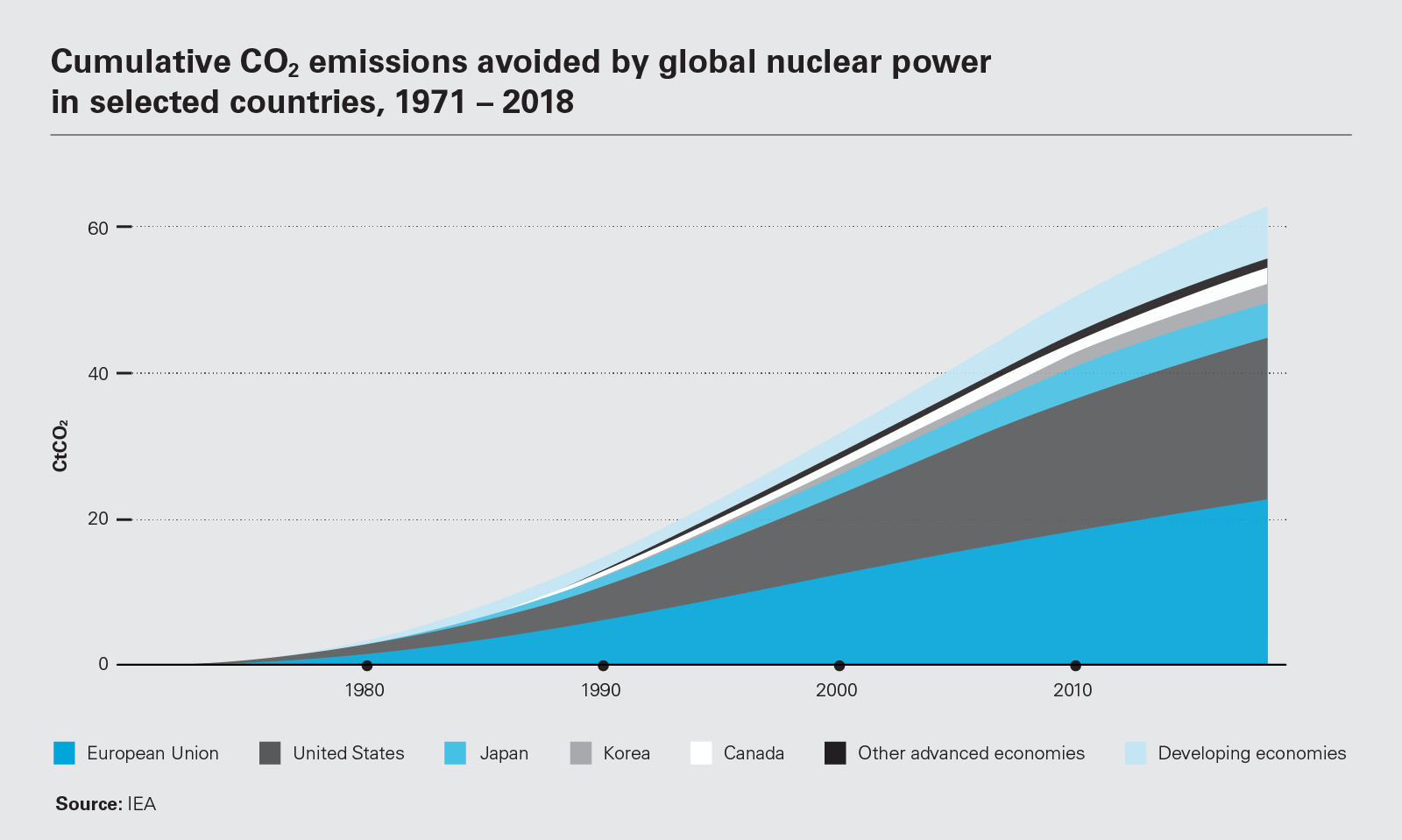 Cumulative CO2 emissions avoided by global nuclear power in selected countries, 1971 – 2018 (PNG)