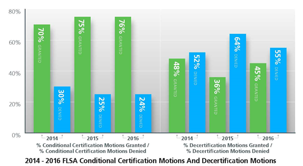 FLSA 3 year graphic