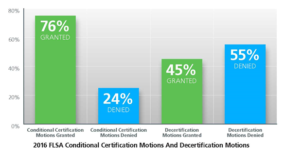 FLSA certification motions