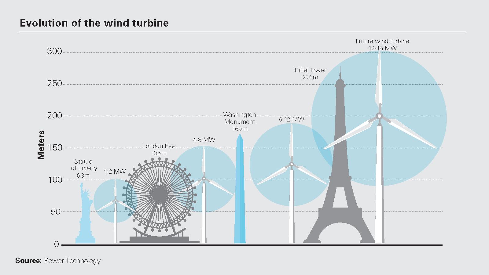 Evolution of the wind turbine
